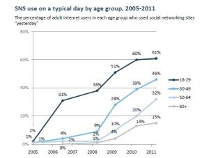 Pantallazo datos encuesta Pew Internet