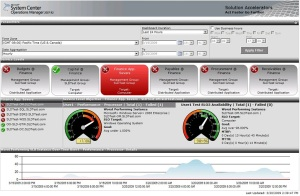 Dashboard analitica web