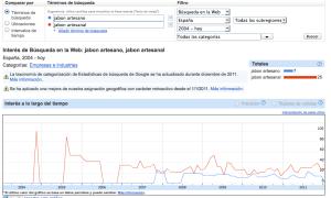 Pantallazo Keywords Google Insigth
